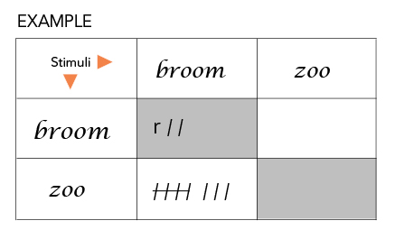 Example of a confusion matrix