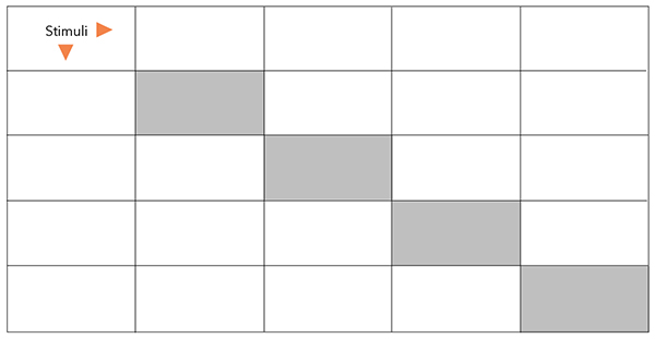 Example of a confusion matrix before filling out