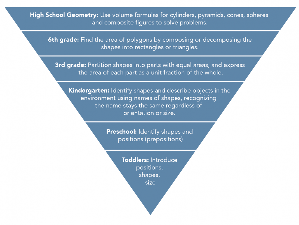 Geometry Learning Pyramid